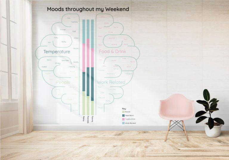 Infographic Design – Kristiana Kanneniece